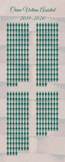 Crime Victims Assisted 2019-2020.png