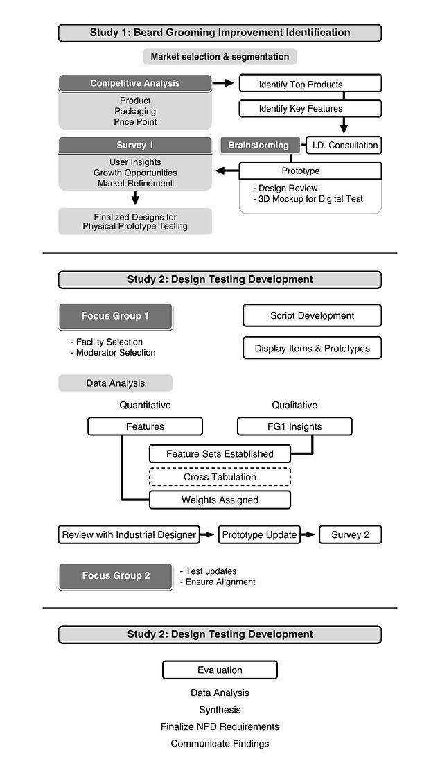 Paris Trimmer Research Framework - Adam Book