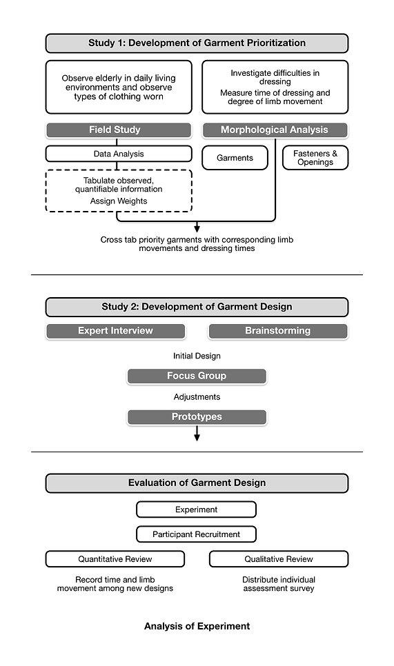 Elderly Clothing Research Framework - Adam Book