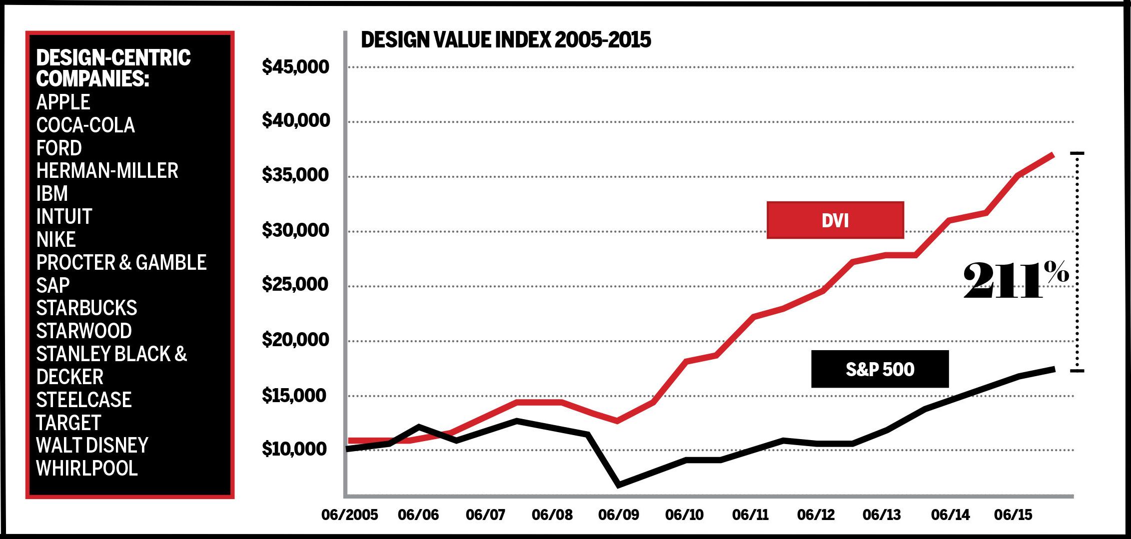 DMI Design Value Index 2015