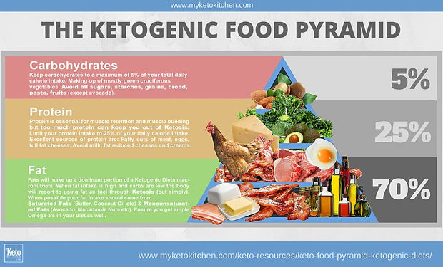 Keto-Food-Pyramid-Ketogenic-Diet.jpg