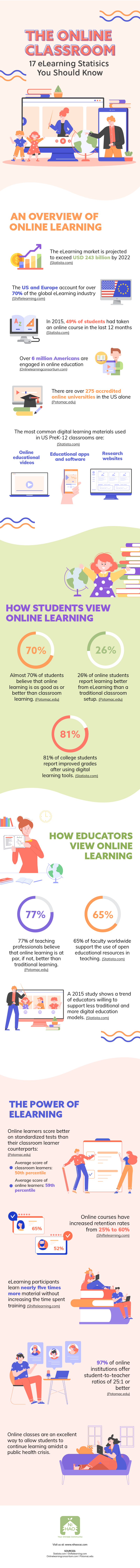 The Online Classroom: 17 eLearning Statistics You Should Know