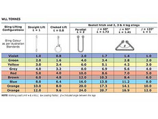 Webbing Slings Capacity Chart