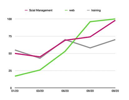 analisi andamento grafico italia media g