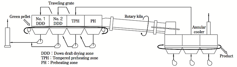 Flow of Grate-Kiln System.png