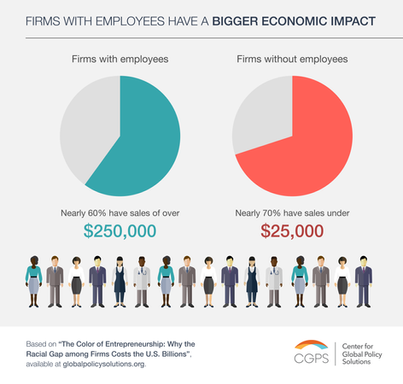 Firms with employess have a bigger economic impact
