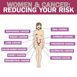 Women & Cancer