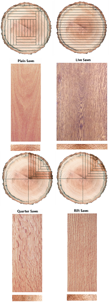 Log-cutting-styles-vertical.png