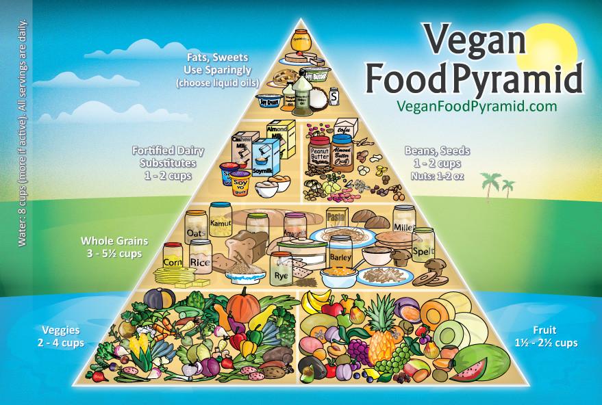 Vegan-Food-Pyramid-New.jpg