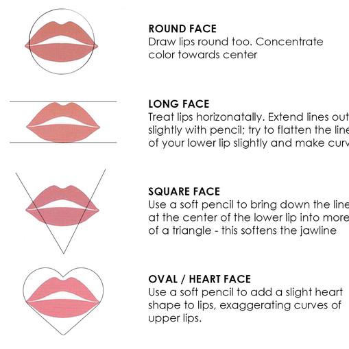 Lip - Facial Shape.jpg