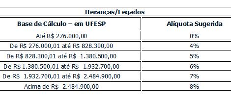 ITCMD no Estado de São Paulo – Projeto de Lei 250/2020