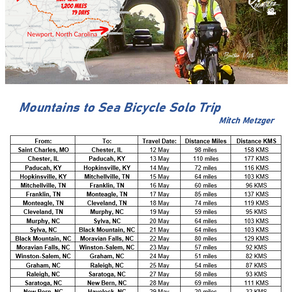 Mountains to Sea Bicycle Trip