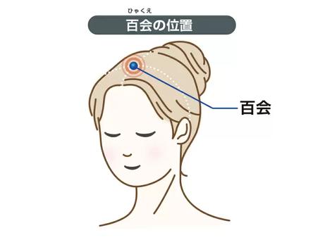Ponto para o estresse e ajudar nos pensamentos - (百会 Hyakue - VG20)