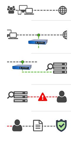 Werking - SAM - Cyber Alarm