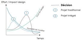 Formation pour architectes : le design intégré