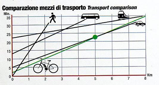 comparazione mezzi di trasporto