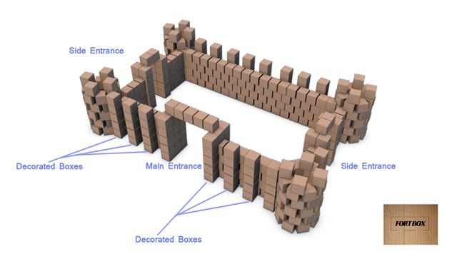 Fort Box Visualisation