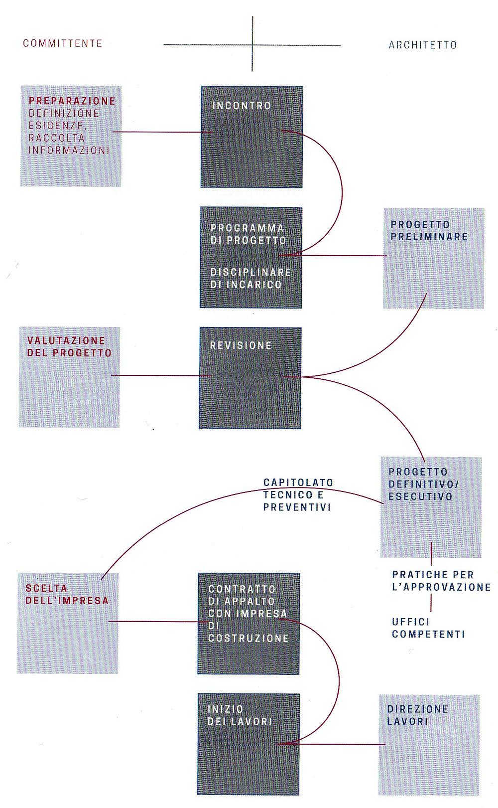 La realizzazione di un progetto è un processo complesso; il diagramma riporta le fasi principali del lavoro alla luce delle sinergie tra cliente e professionista.