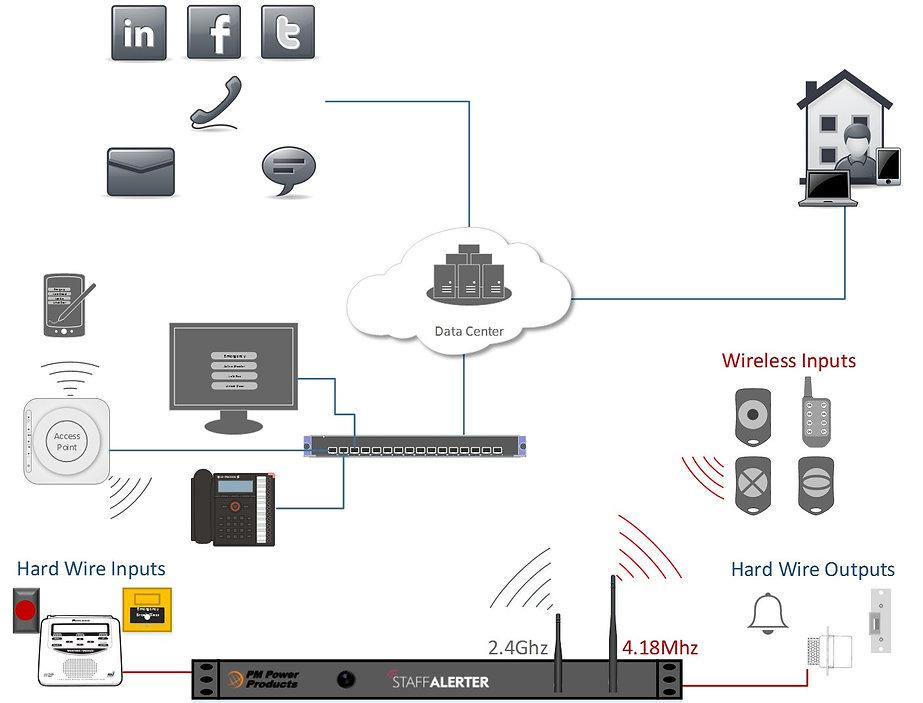 StaffAlerter Network.jpg
