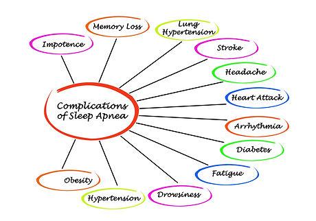 Complications of Sleep Apnea .jpg