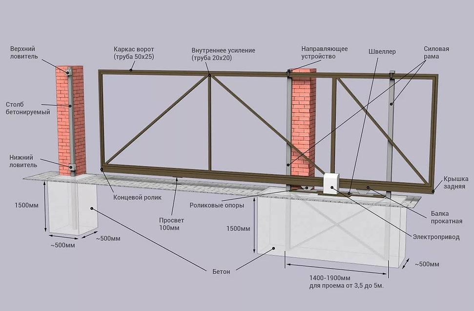 схема откатных ворот.jpg