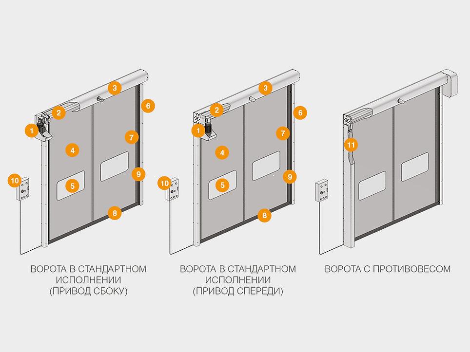 конструкция скоростных ворот.jpg