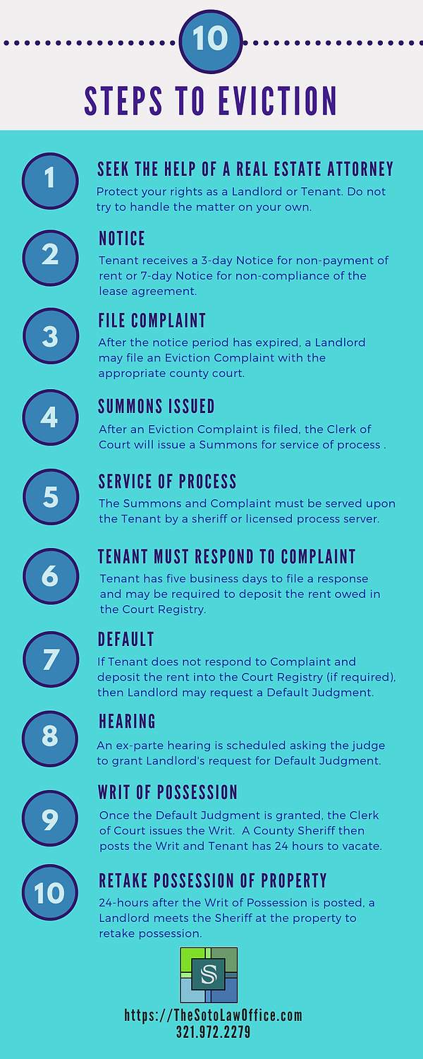 10 Steps to Eviction - infographic - Fin
