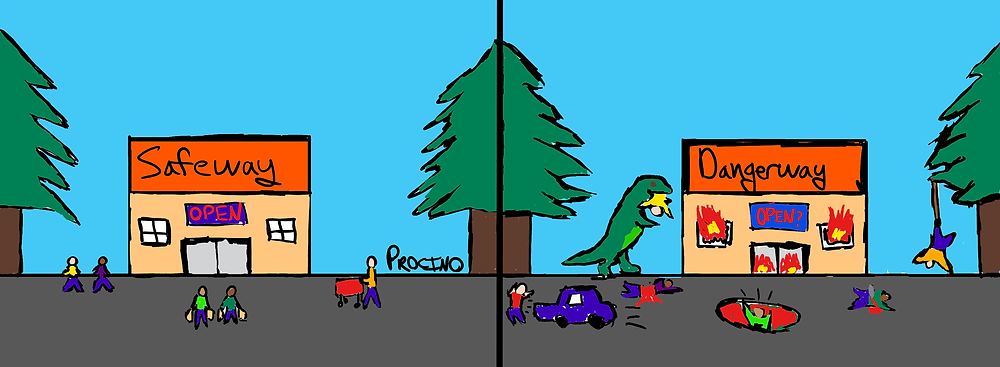 "The comic is split into two panels, side-by-side. In the panel on the left, there's a storefront named ""Safeway"" with a sign that says ""Open"" surrounded by two pine trees.  There are two people are walking to the left of the store, there are people with grocery bags in front of the store, and there is a person with a shopping cart to the right. In the panel on the right, there's a similar looking storefront, but instead it is named ""Dangerway"" with a sign that says ""Open?"" also surrounded by two pine trees. There are flames coming out of the windows and doors. In the bottom left of the panel, there's a person in red being chased by a car. To the immediate left of the storefront, there's a person in yellow in the mouth of a green dinosaur, and a person in purple cut in half, bleeding from the midsection. Below the storefront, there's a person in light green falling into a pit. To the right of the storefront, there's a person in dark green stuck with a knife and bleeding. In the far right of the panel, there's a person in orange ensnared in a trap in the right pine tree: they are hanging by their foot."
