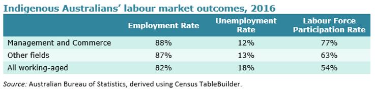 Indigenous labour market outcomes.PNG