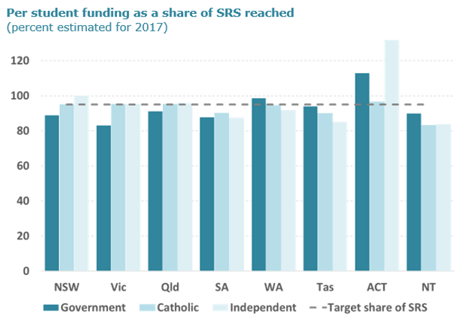 student funding share of SRS.PNG