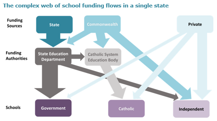 complex school funding governance.PNG