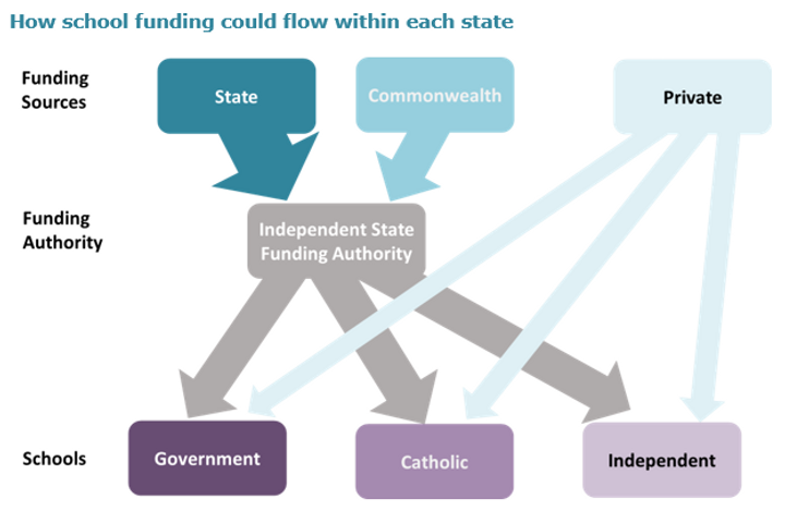 simple school funding governance.PNG