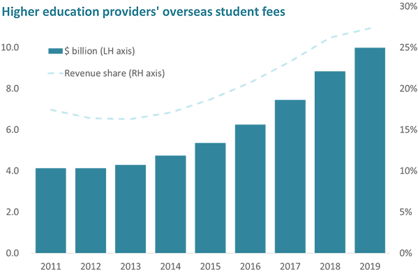oseas he student fees.png