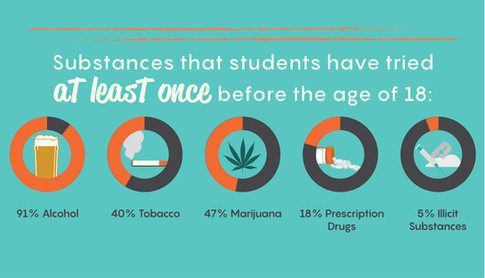 Parents: these facts about substance abuse my surprise you