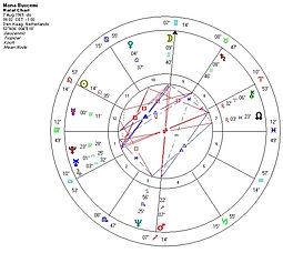 horoscoop Mona Radix.jpg