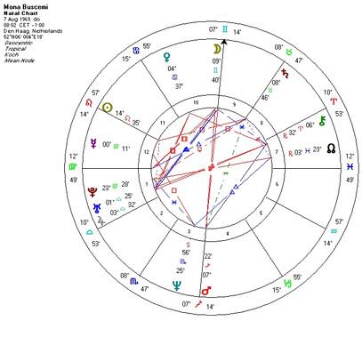 horoscoop Mona Radix