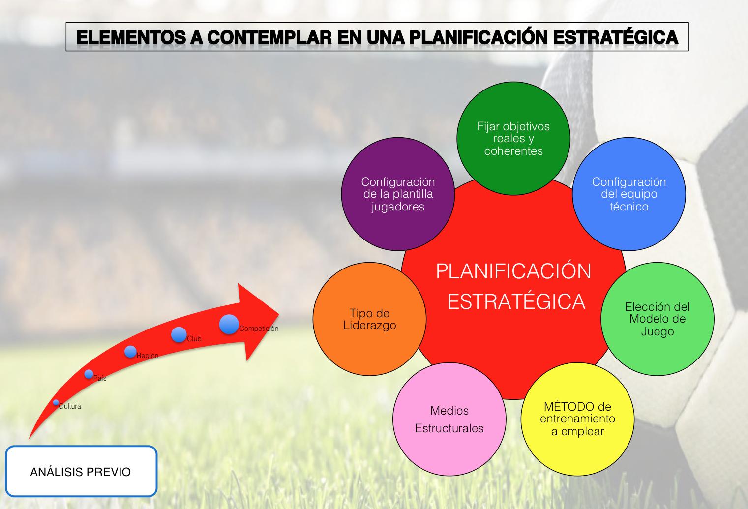 Plan Estratégico del Entrenador