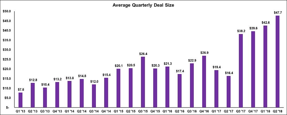 Average Quarterly Biotech Deal Size