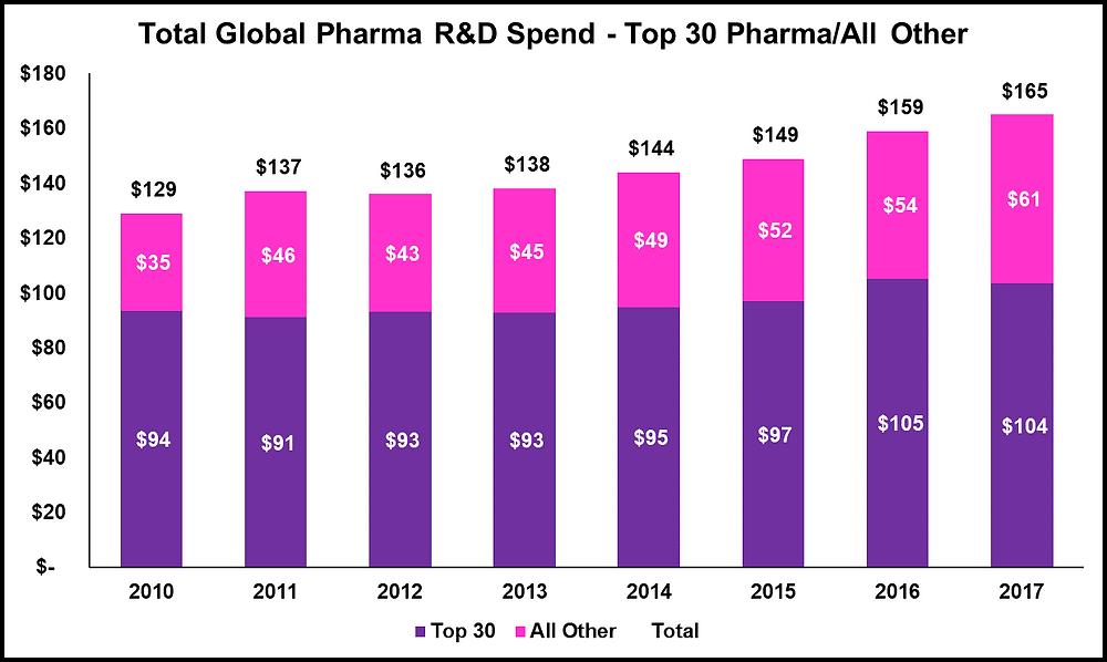 Top 30 Pharma R&D Spend Trend $