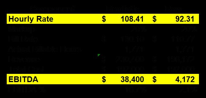 Profitability Analysis