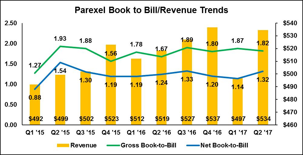 Parexel Book to Bill & Revenue Trend