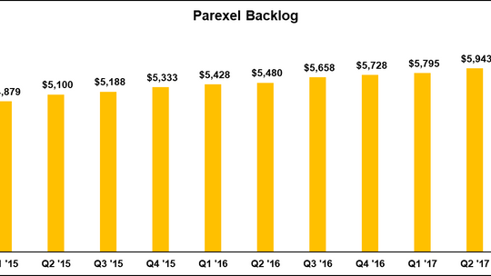Parexel Backlog Adjustments & Burn Rates