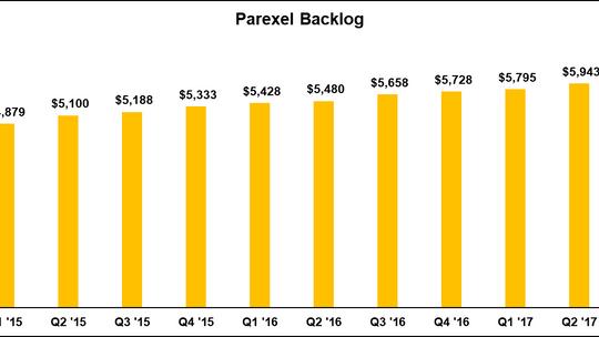 Parexel Backlog Adjustments & Burn Rates