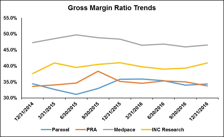 Parexel, PRA, INC Research & Medpace Gross Margin Ratio Trends