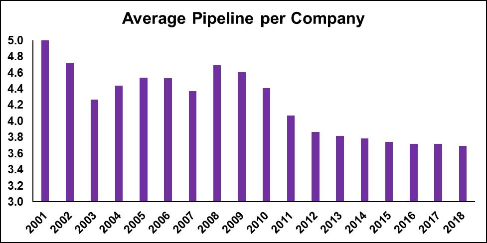 Average Pipeline per Person