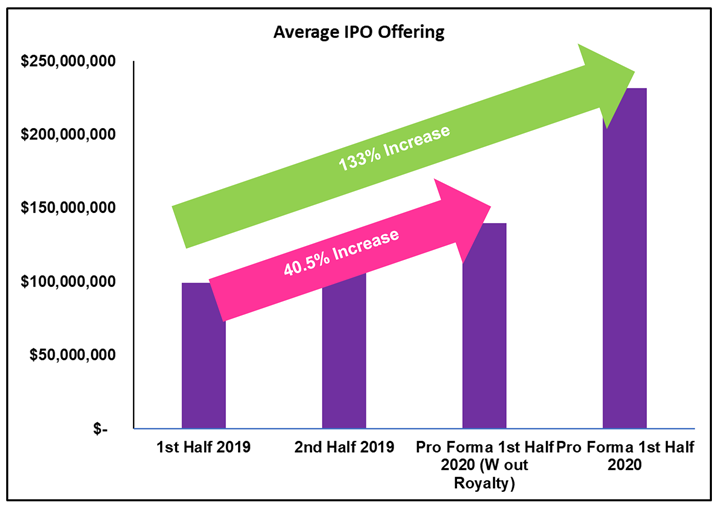 Average IPO Offering Value
