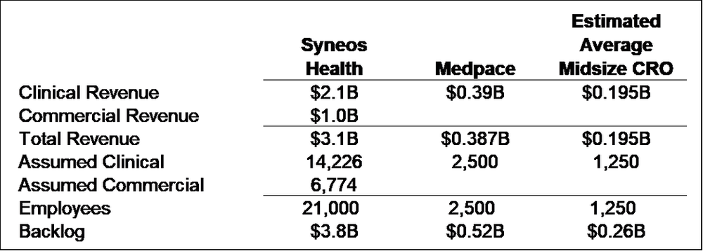 Syneos - Medpace Comparison