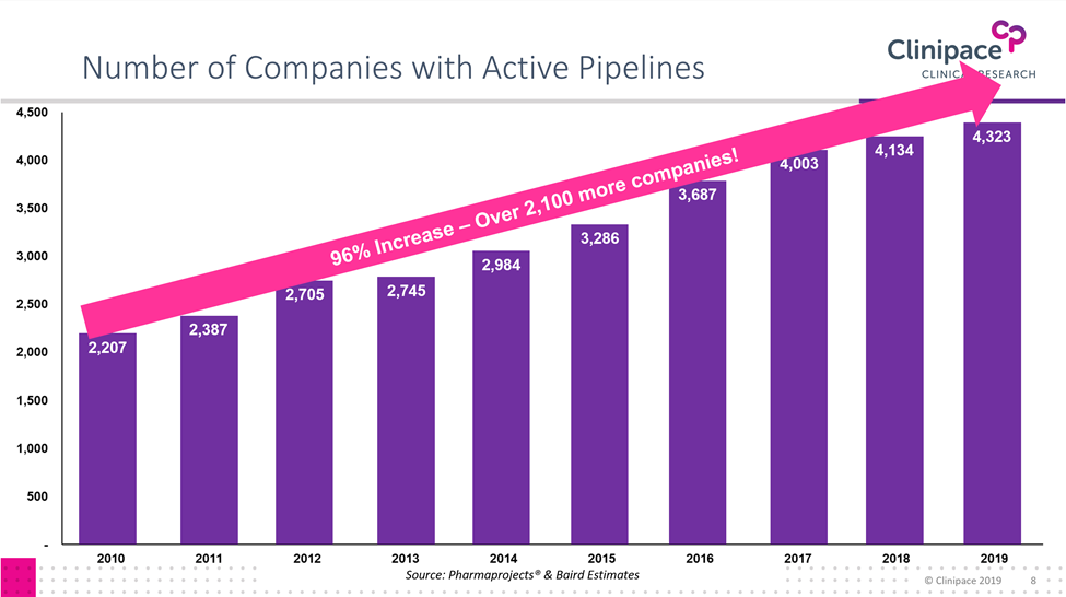 Companies with an Active Pipeline