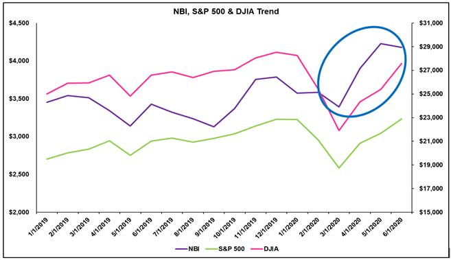 Nasdaq Biotech Index Trend