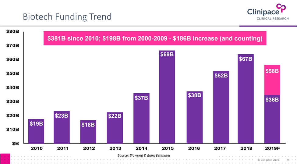 Biotech Funding Trend